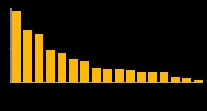 重要視する待遇制度条件グラフ