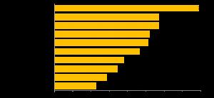 知りたい職場の環境・雰囲気グラフ