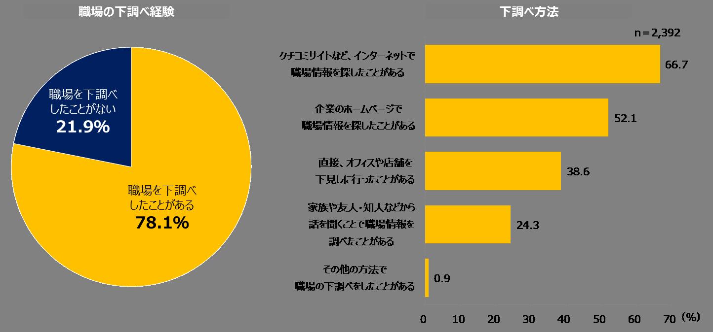 職場の下調べグラフ